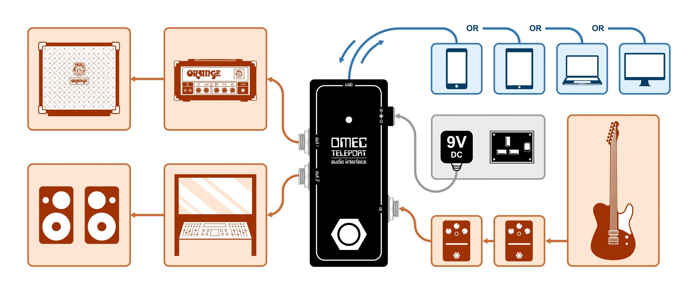 https://orangeamps.com/wp-content/uploads/2018/04/Setup-OMEC-Teleport-2560-x-1080.jpg