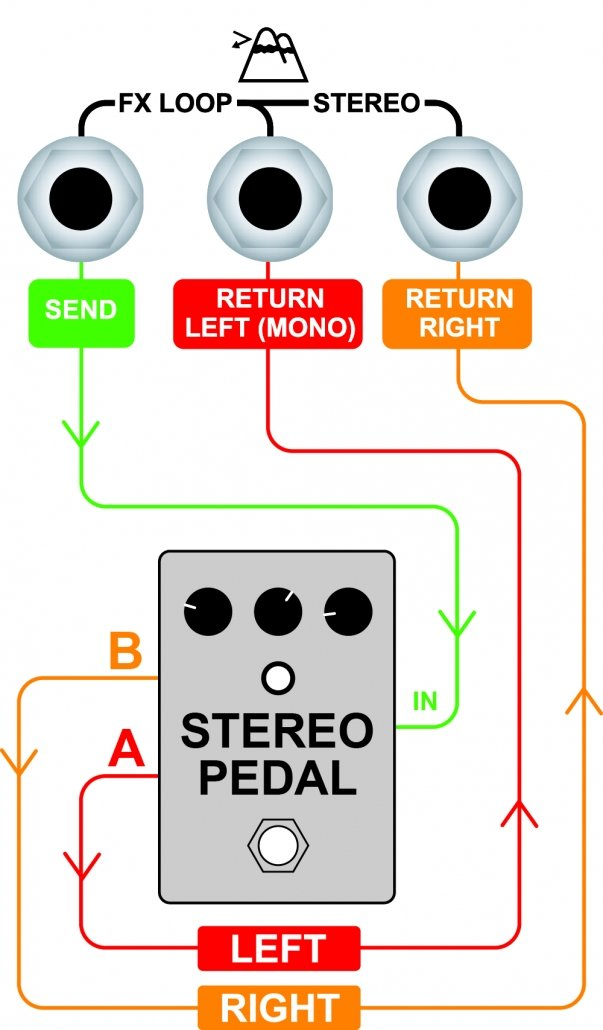 Rocker 32 Manual – Orange Amps